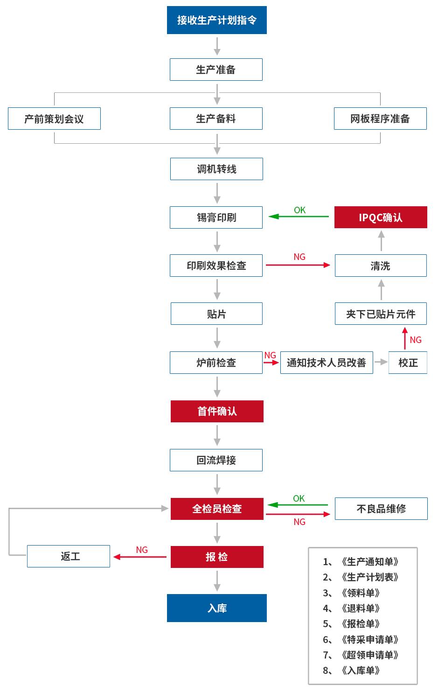 SMT车间流程图