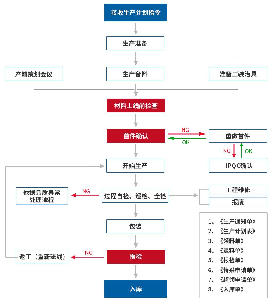 组装车间流程图